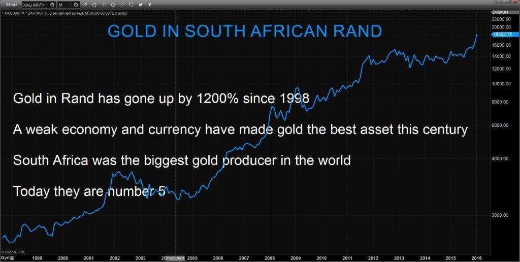 Gold-in-Rand