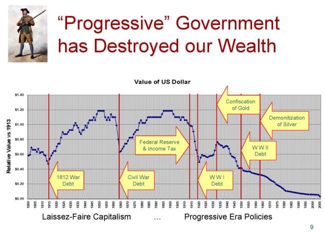 Value-of-Dollar-1800-2010-Wealth-destruction