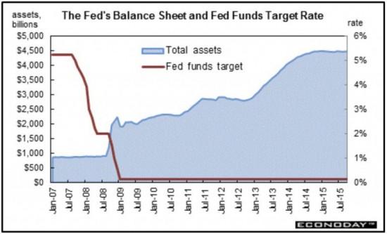 bilan-fed-taux