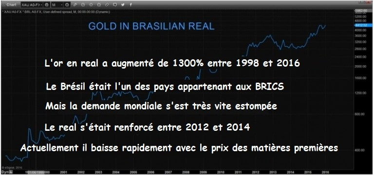 gold-in-brasilian-real
