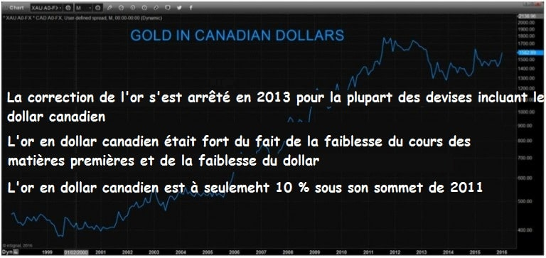gold-in-canadian-dollars