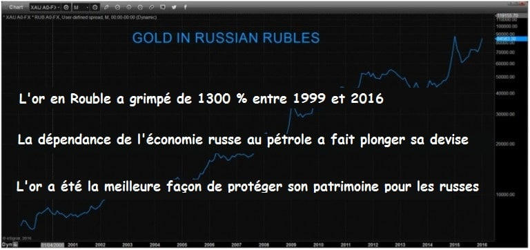 gold-in-russian-rubles