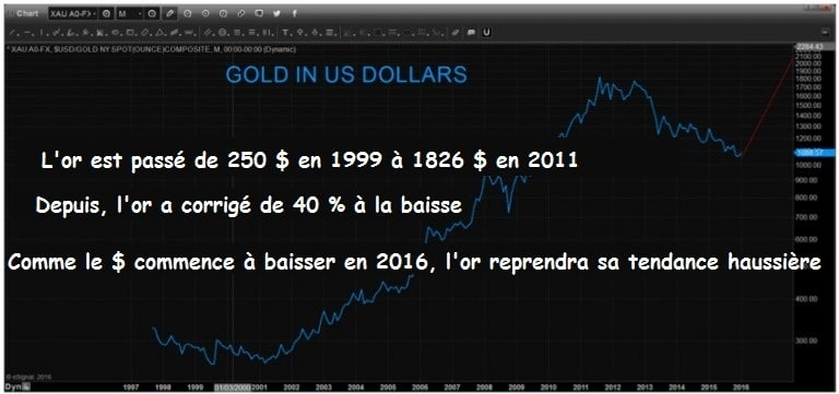 gold-in-us-dollar