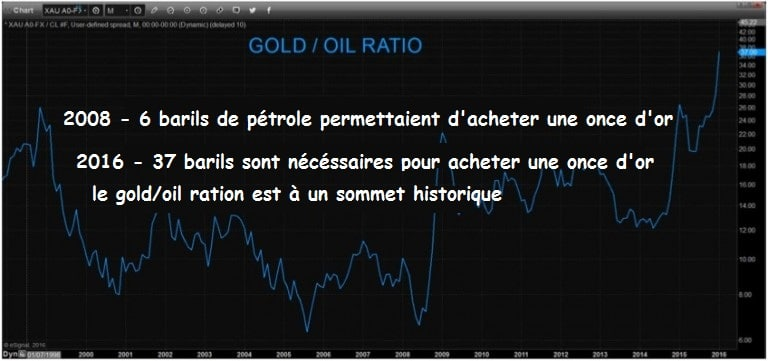 gold-oil-ratio