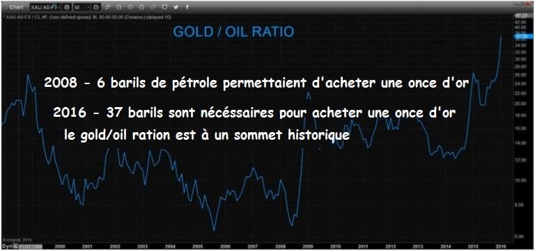 gold-oil-ratio