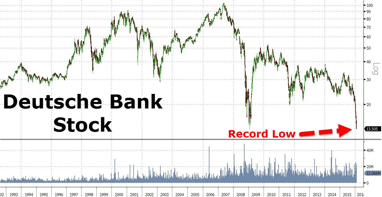 Deutsche-Bank-Record-Low