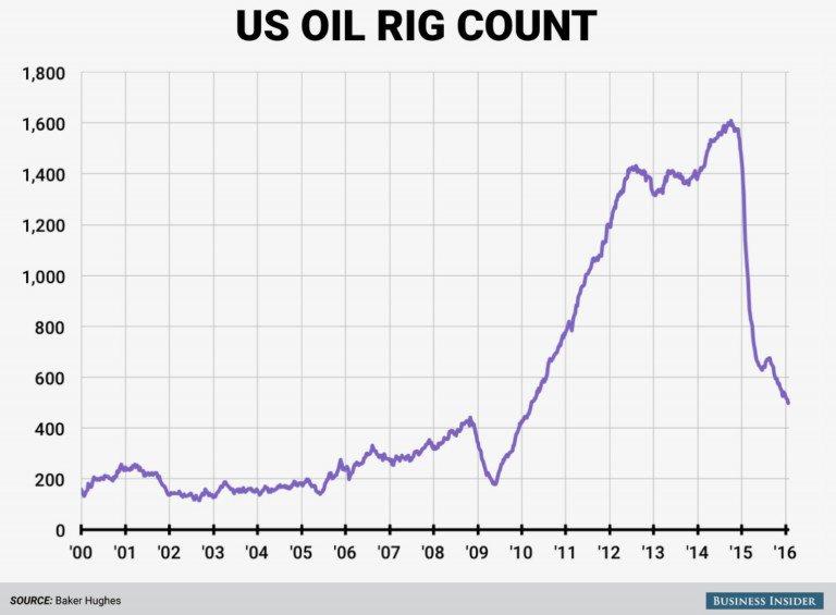 cours-du-petrole