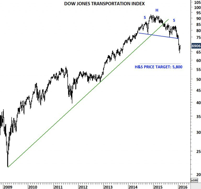 dow-jones-transportation-index