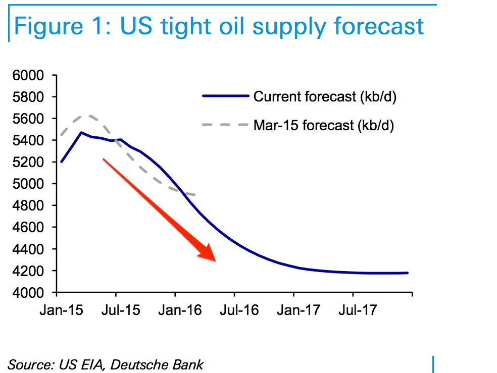 us-oil-supply