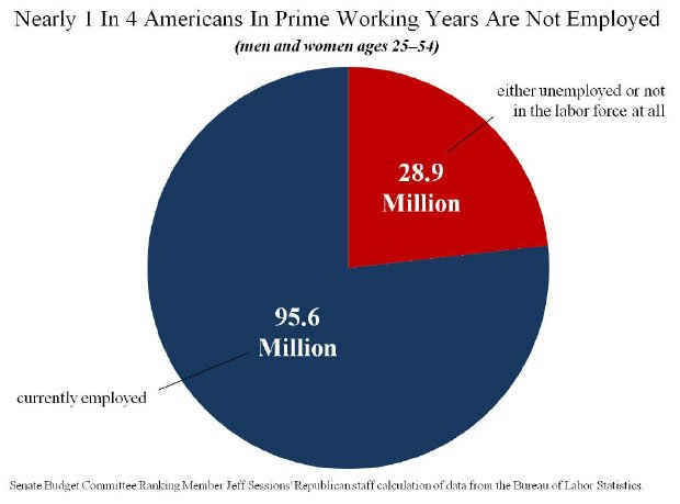 1-in-4-Americans-25-54-Not-Working