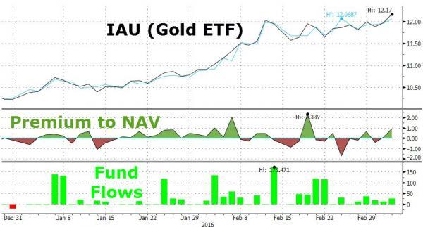 IAU_gold-etf