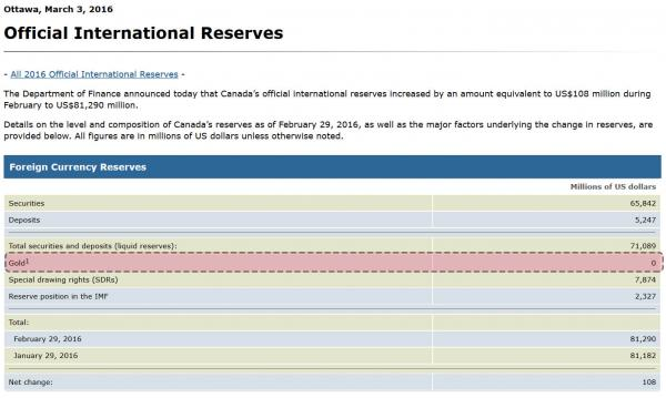 canada official reseres_1_0