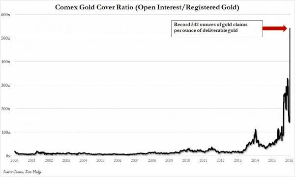 comex-gold coverage-ratio