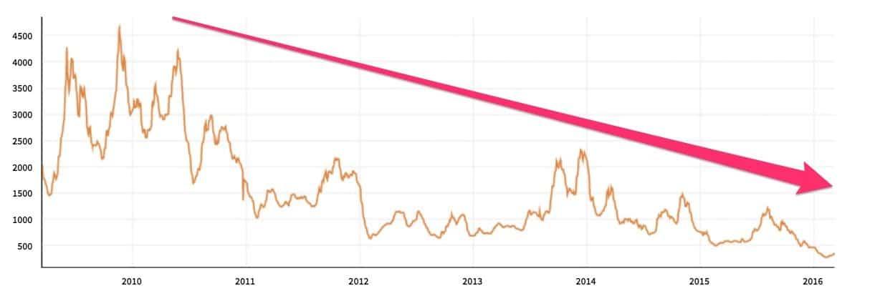 dry_bulk_index