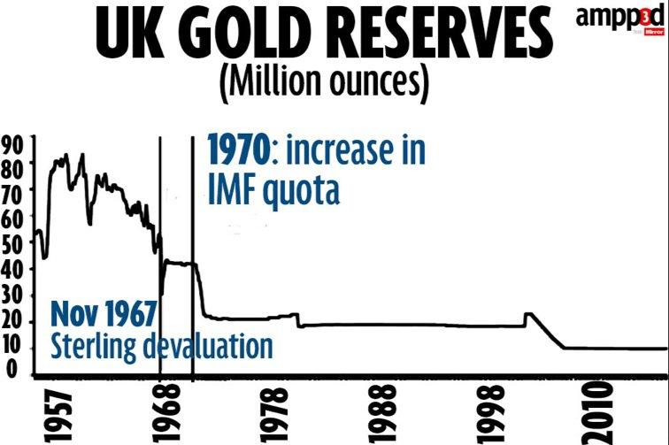 uk-gold-reserves