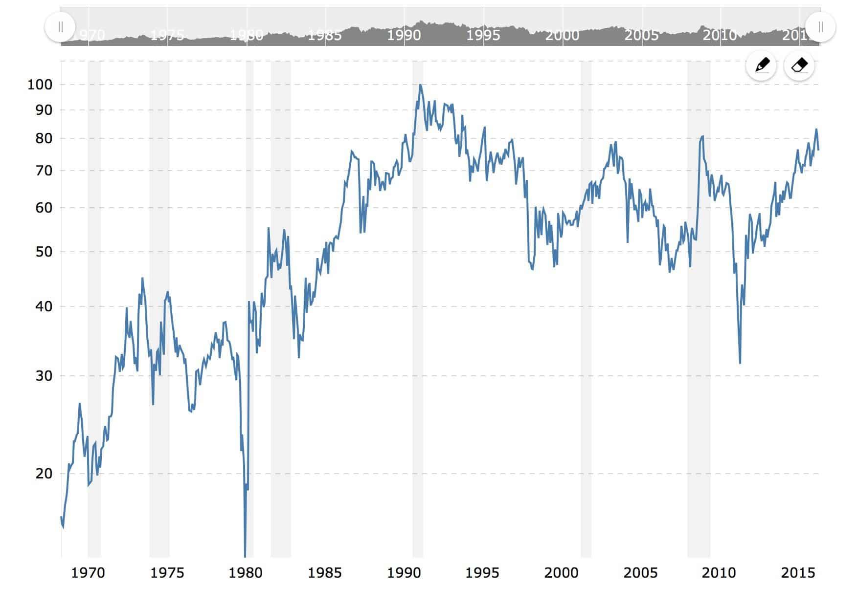 ratio-or-argent-50-ans