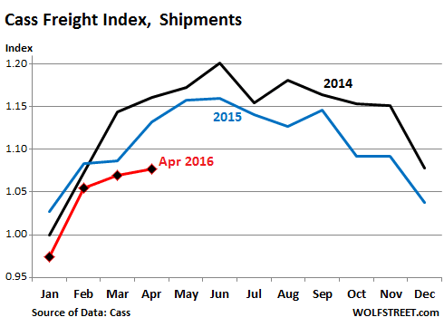 US-Cass-freight-index-2016-04-shipments