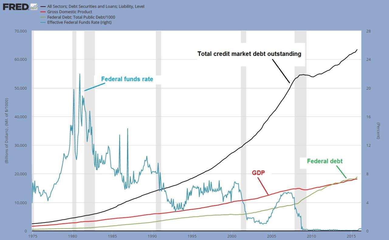 US-Total-Credit-GDP-Federal-Debt-180416