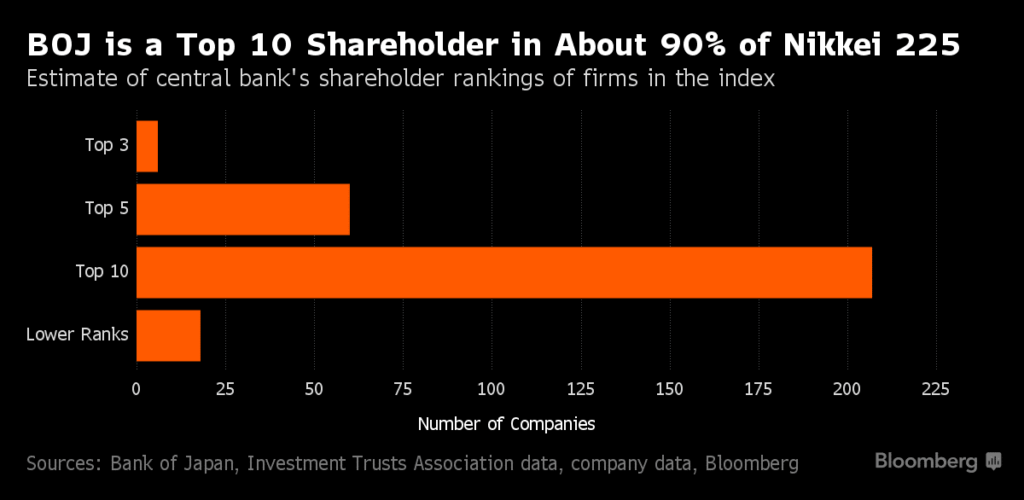 boj-top-10-shareholder-in-about-90-per-cent-of-nikkei-225