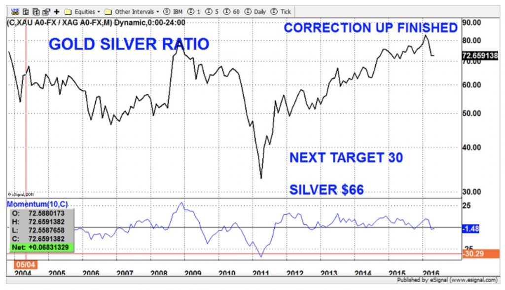 ratio-gold-silver