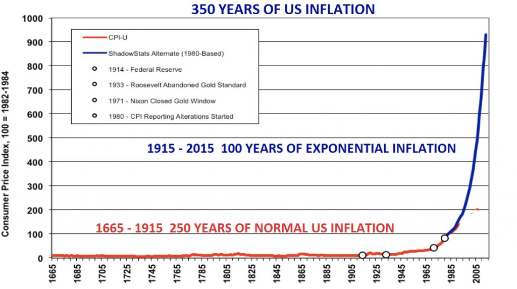 350-years-of-us-inflation