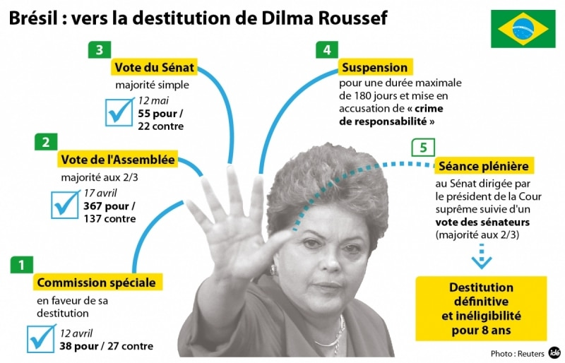 Brésil Dilma Roussef