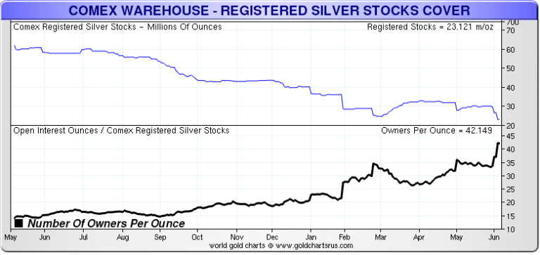 COMEX-Silver-Owners-Per-Oz-1-YEAR-060616-768x363