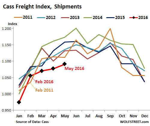 US-Cass-freight-index-2016-05-shipments