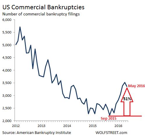 US-commercial-bankruptcies-2012-2016_05