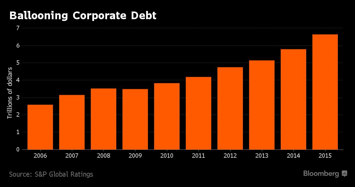 ballooning-corporate-debt