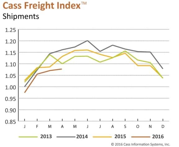 cass-freight-index