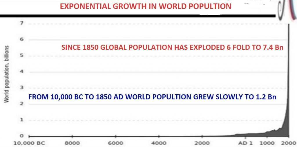 exponential-growth-in-world-population
