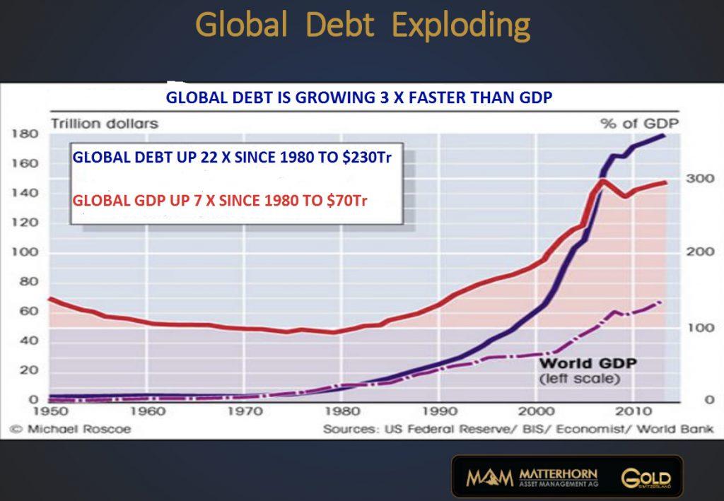 global-debt-exploding