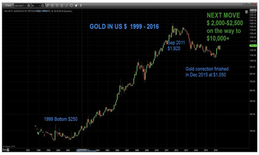 gold-vs-dollar