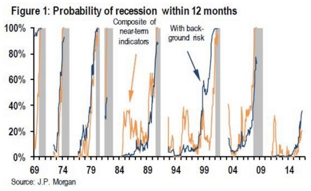 probability-of-recession-jpmorgan