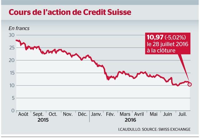 action-credit-suisse