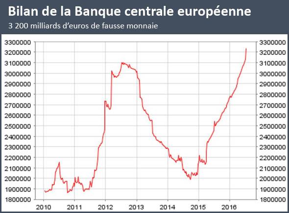 bilan-BCE