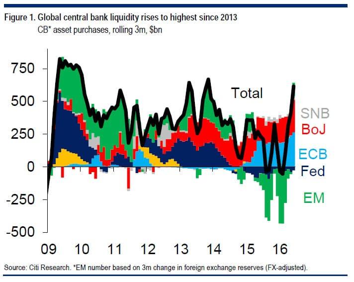central-banks-liquidity