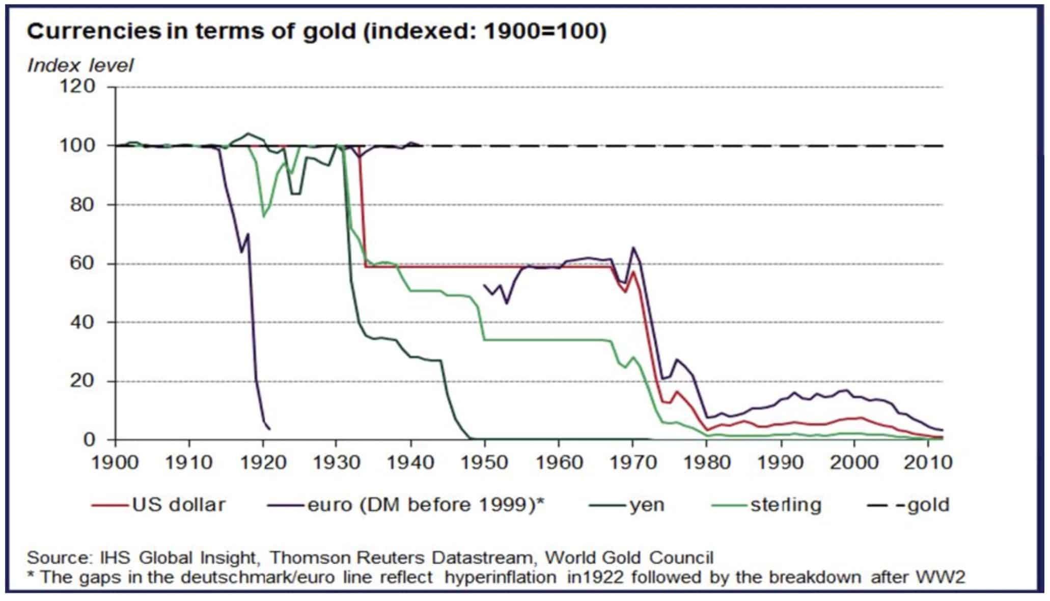 monnaies-devises-par-rapport-or