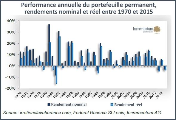 160816_LCA_performance