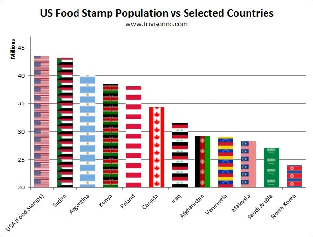 Food-Stamps-population-vs-countries