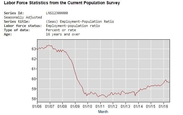 labor-force-statistics
