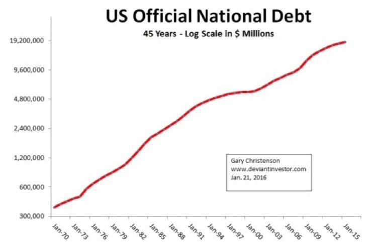 us-official-debt
