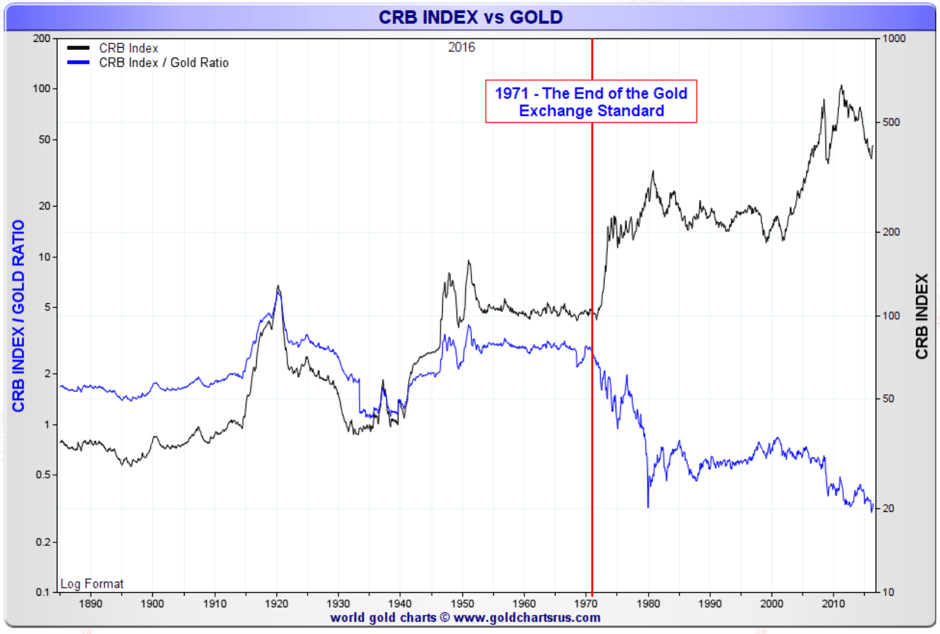 CRB-index-gold