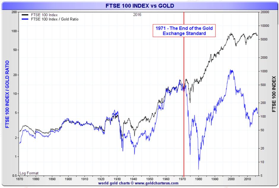 FTSE-100-index-vs-gold