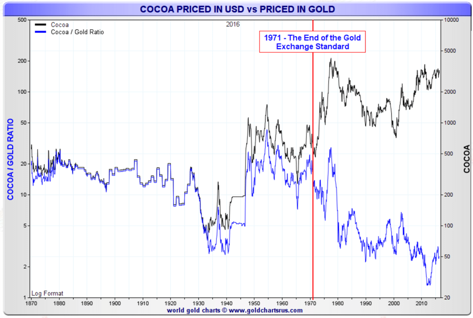 cocao-priced-usd-gold