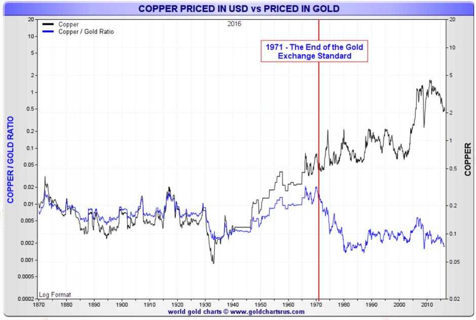 copper-priced-usd-gold