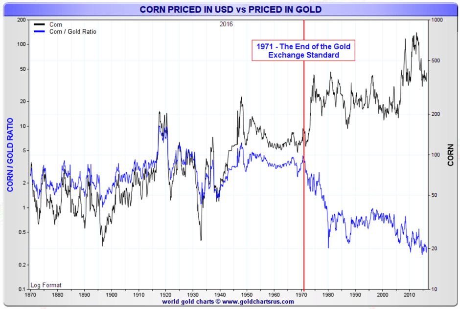 corned-priced-usd-gold