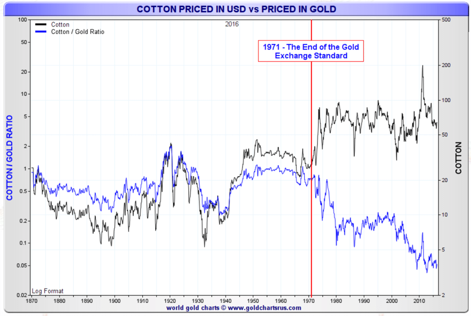 cotton-priced-usd-gold