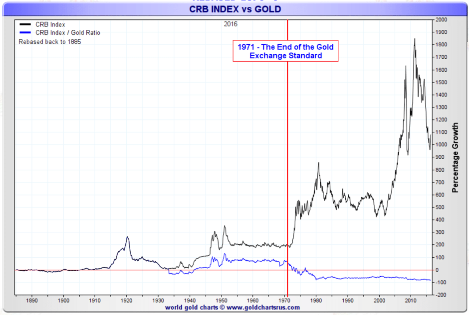 crb-gold-percentage-growth